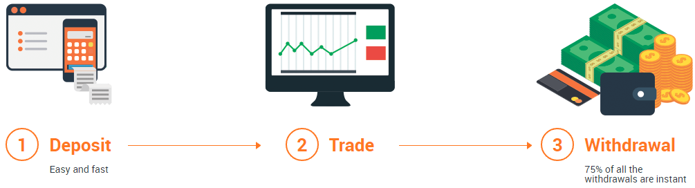 How to start trade on IqOption.com?