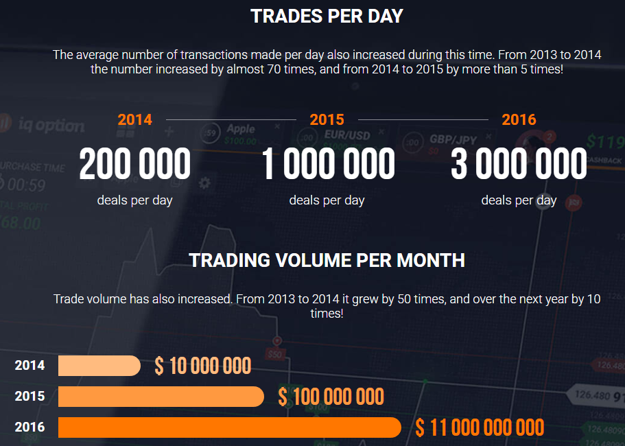 Iqoption traders per day deals & trading volume