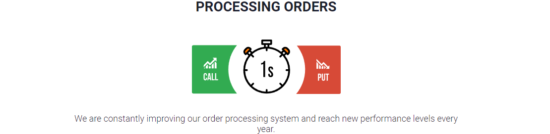 Fast processing orders on IqOption