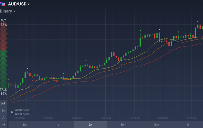 Alligator chart on IqOption.com