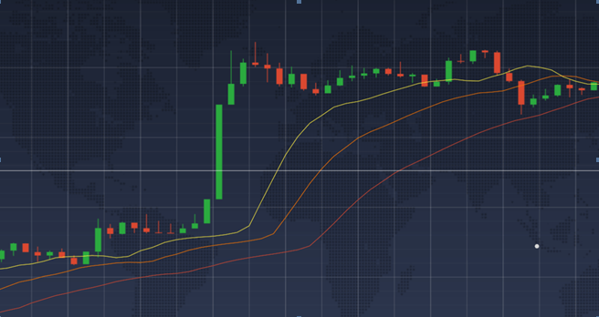 Alligator candle move graph