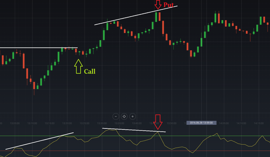 iqoption position based on divergence of rsi