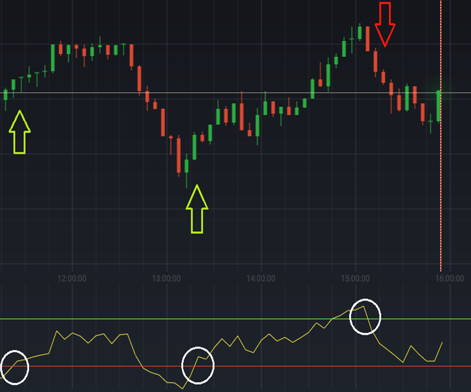 iqoption rsi signals