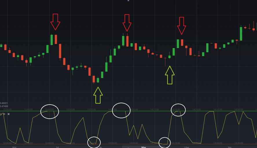 iqoption rsi using for scalping