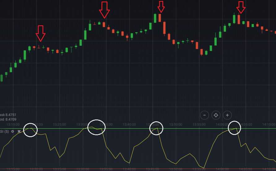 iqoption rsi with reriod