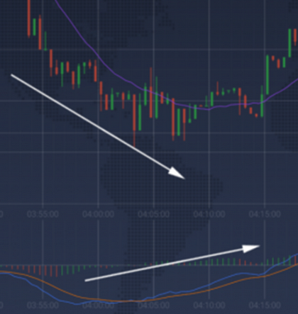 divergence indicator of upcoming trend
