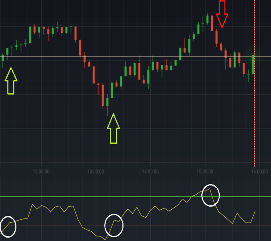 iqoption Steps to apply RSI indicator