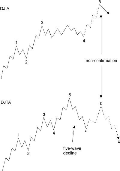 iqoptions DOW THEORY