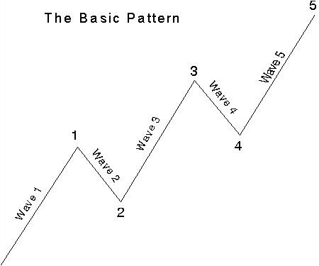 iqoptions The Five Wave Pattern