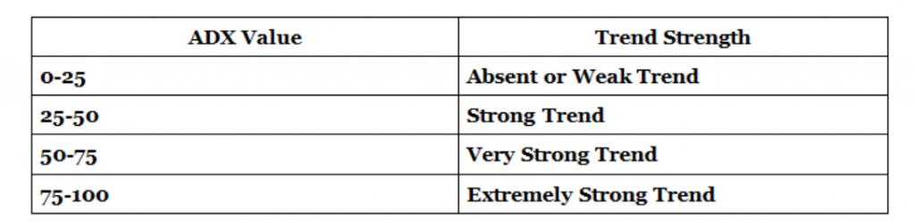 adx iqoption table