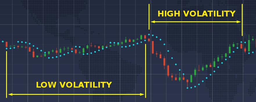 iqoption Low volatility Parabolic SAR