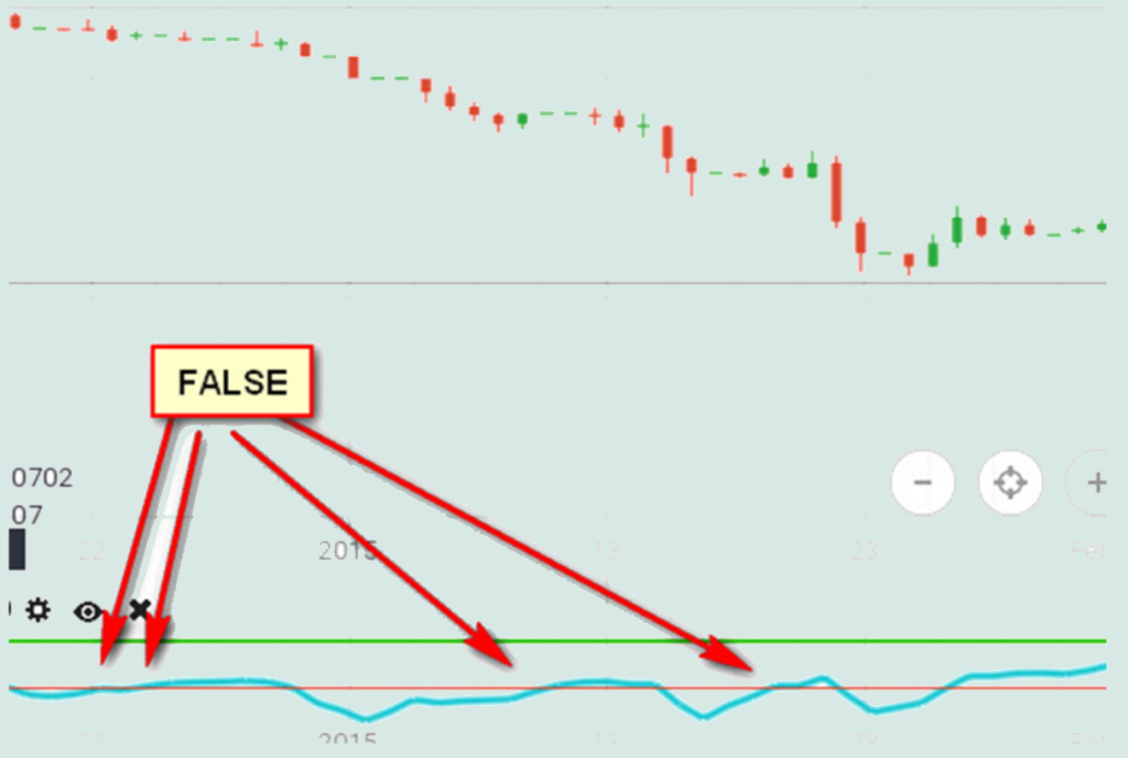 iqoption cci false signal