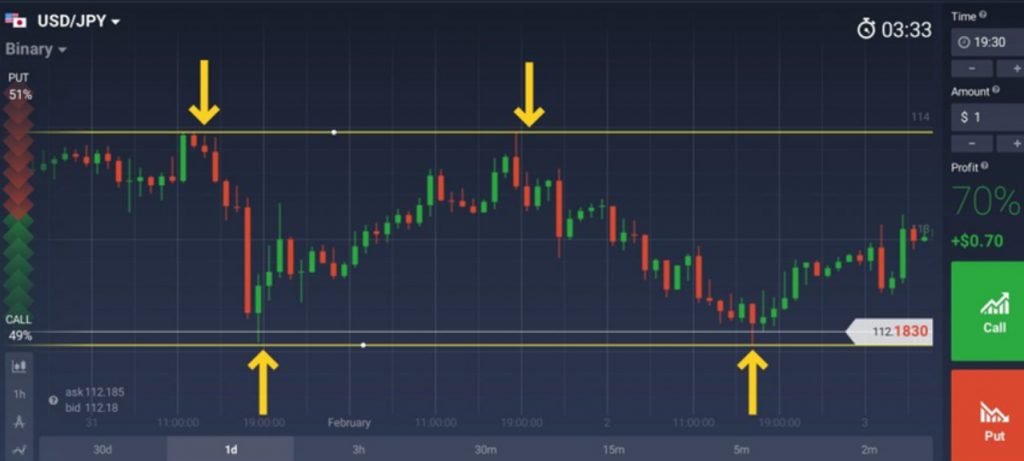 iqoption entry points for the market