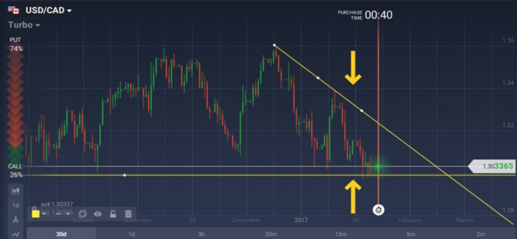 iqoption level of support and trend line