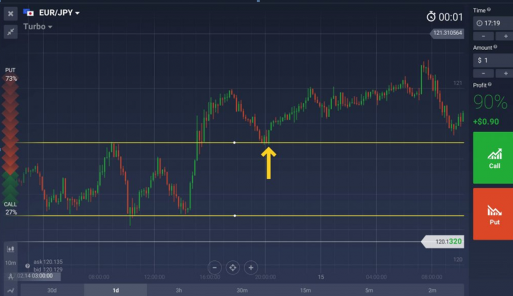 iqoption market entry after a breakout retracement