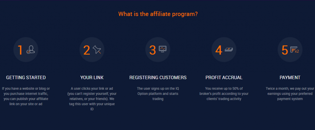 IQOption what is affiliate program