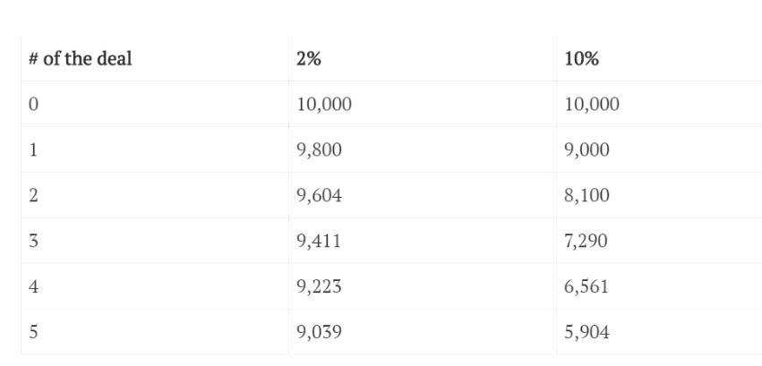 iqoption 2 percent table use