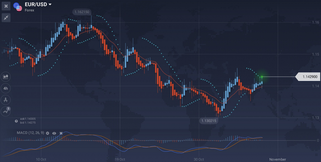 IqOption Day Trading Indicator
