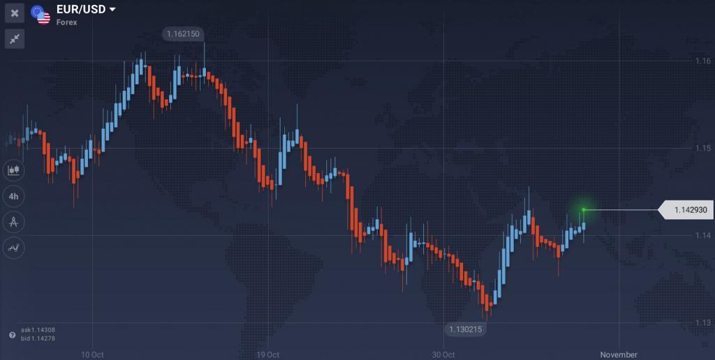Iqoption trading without indicator