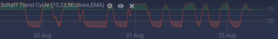 Schaff Trend Cycle on the IQ Option platform