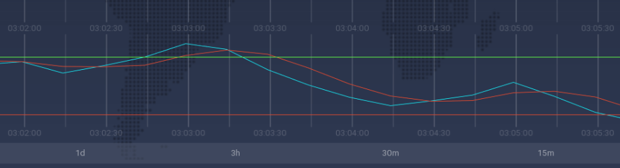 The Stochastic Oscillator on the IQ Option trading platform