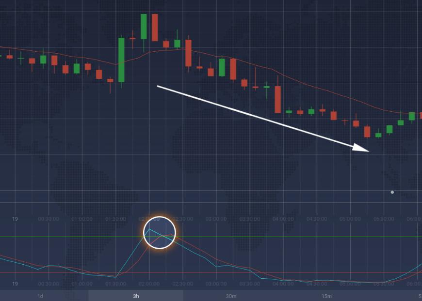 iqoption buy sell signal
