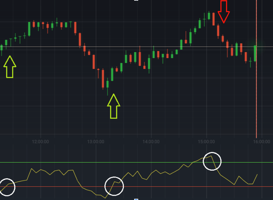 IqOption - Buy and sell signals given by the RSI