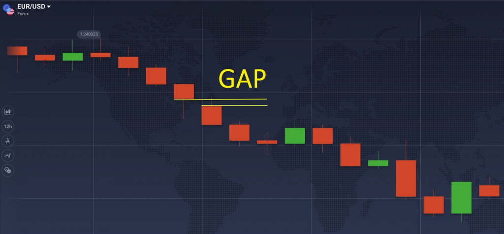 IqOption Gaps are a sign of pre-market price fluctuations