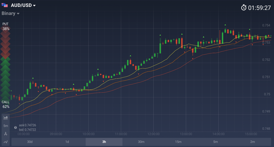 Alligator and Fractals displayed on the price graph
