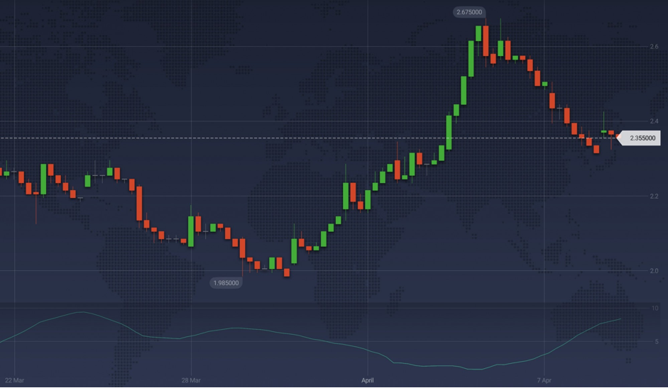 Downside risk moves up