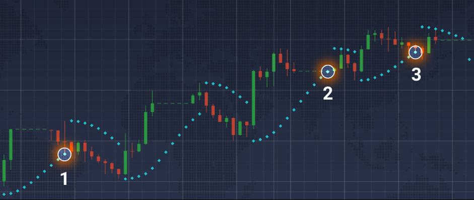 Parabolic SAR may forecast trend reversals