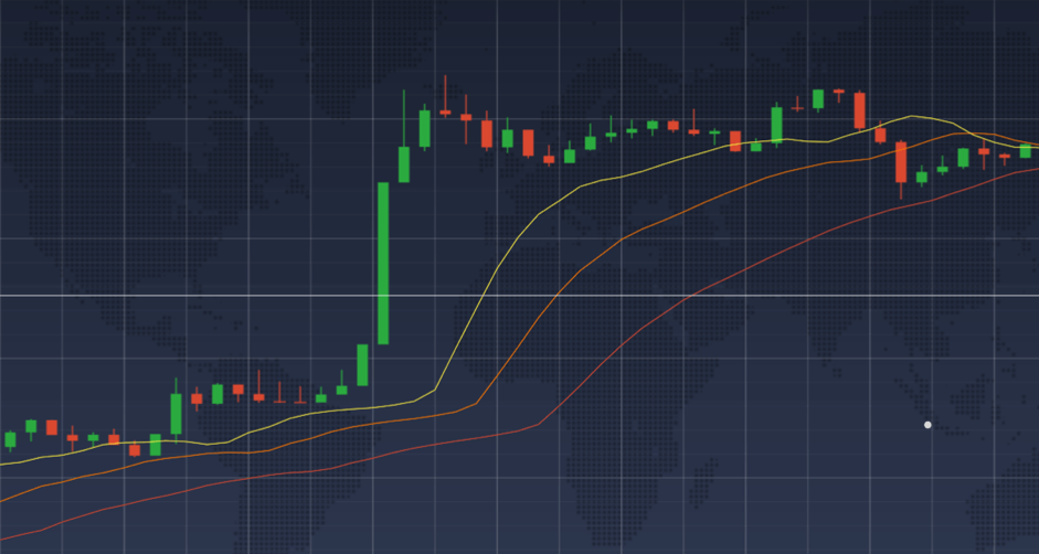 The Alligator indicator imposed on a price graph