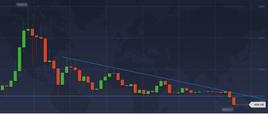 The trend line and the level of support generate a triangle